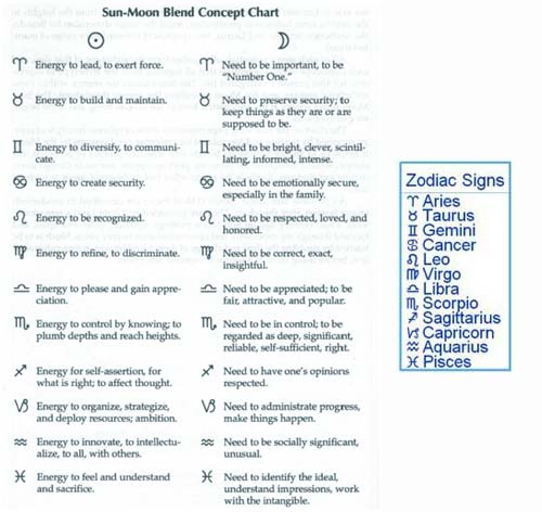 Astrology Table