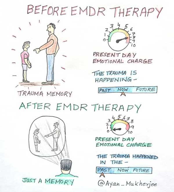 EMDR therapy toronto ayan mukherjee