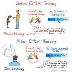 EMDR Therapy mental health art therapy illustrated etsy